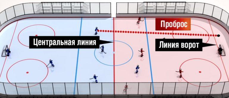 Проброс в хоккее.