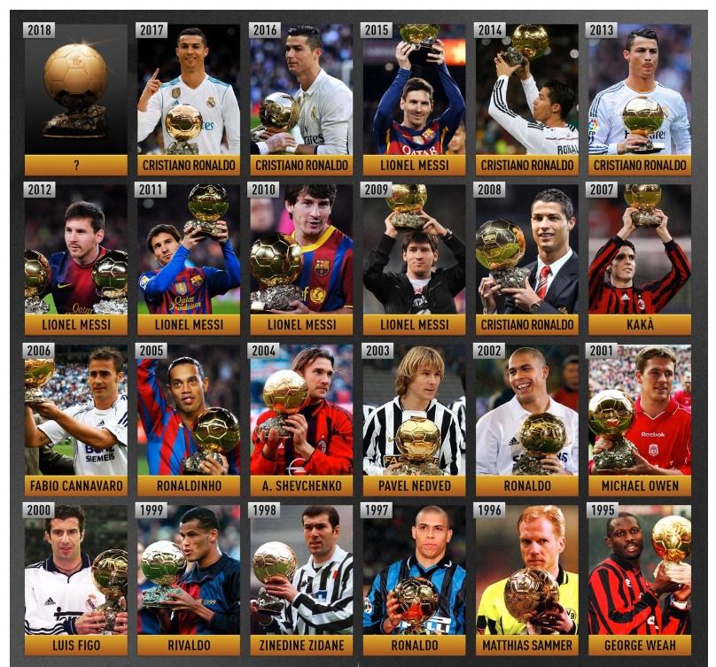 Все обладатели Золотого Мяча по футболу